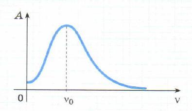 График зависимости амплитуды вынужденных колебаний от частоты вынуждающей силы.